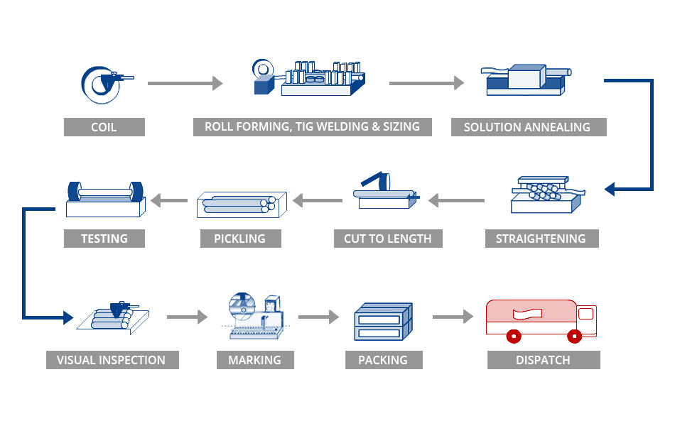 Manufacturing Process Chart Steel Coils Angel Pipes Tubes Pvt Ltd